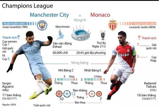 Infographics so sánh chân sút hàng đầu giữa Man City và Monaco